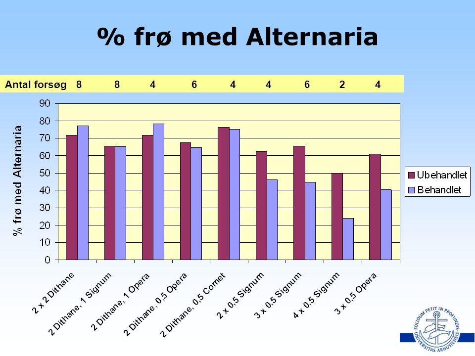 % frø med Alternaria Antal forsøg 8 8 4 6 4 4 6 2 4.