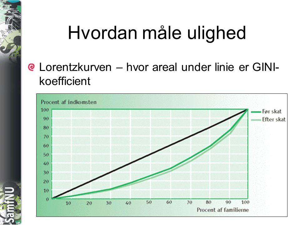 Hvordan måle ulighed Lorentzkurven – hvor areal under linie er GINI-koefficient