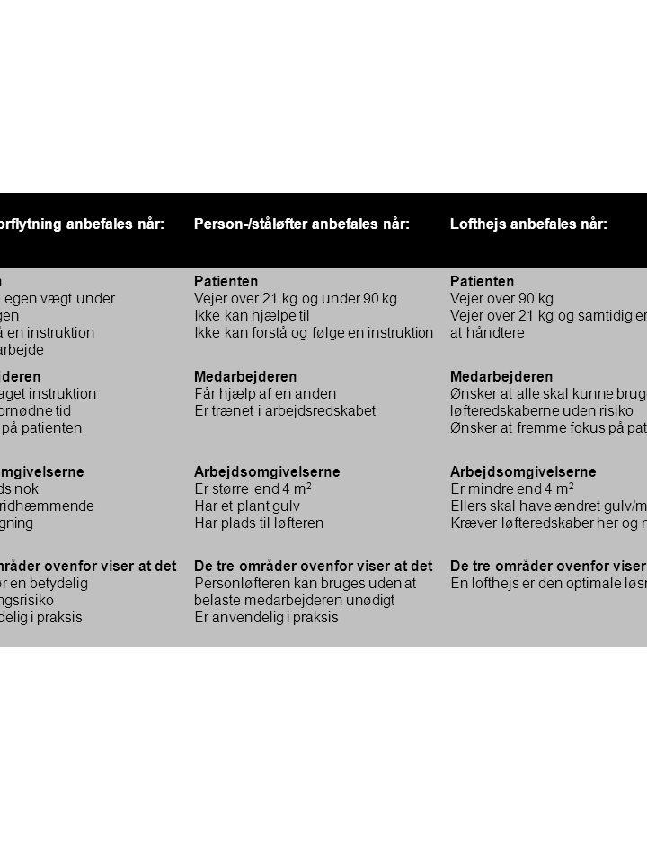 Manuel forflytning anbefales når: Person-/ståløfter anbefales når: Lofthejs anbefales når: Patienten.