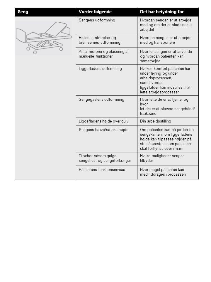 Seng Vurder følgende Det har betydning for Sengens udformning
