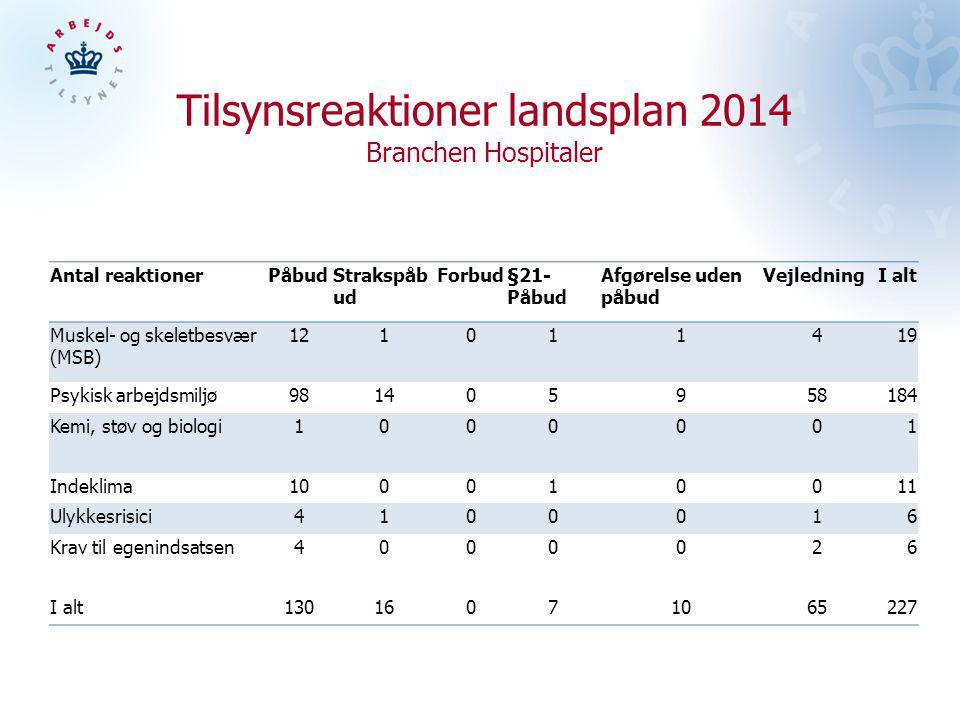 Tilsynsreaktioner landsplan 2014 Branchen Hospitaler