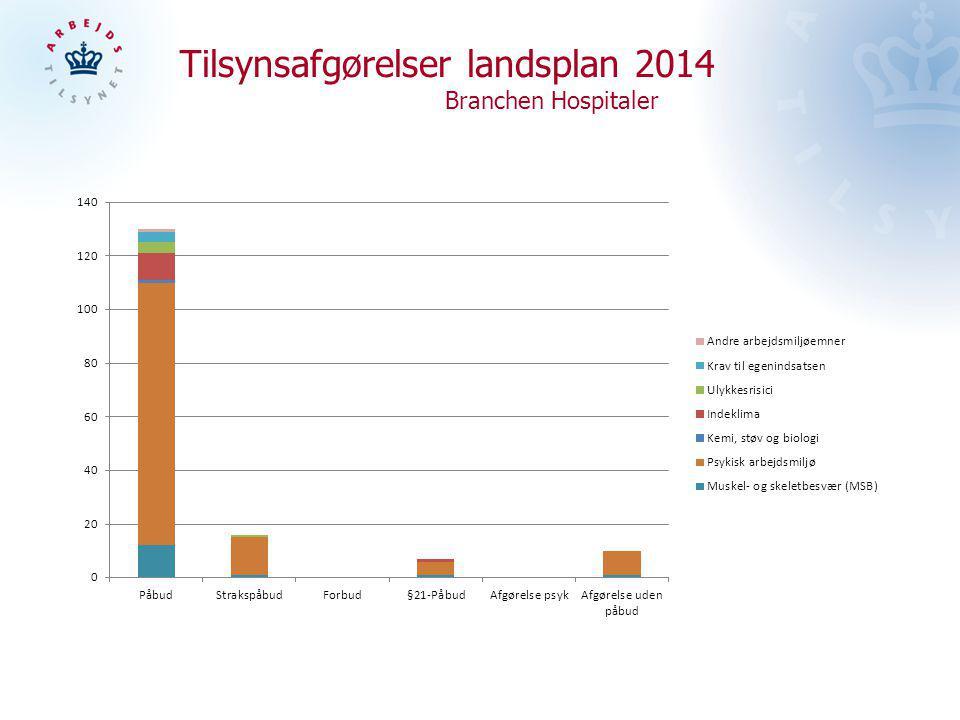 Tilsynsafgørelser landsplan 2014