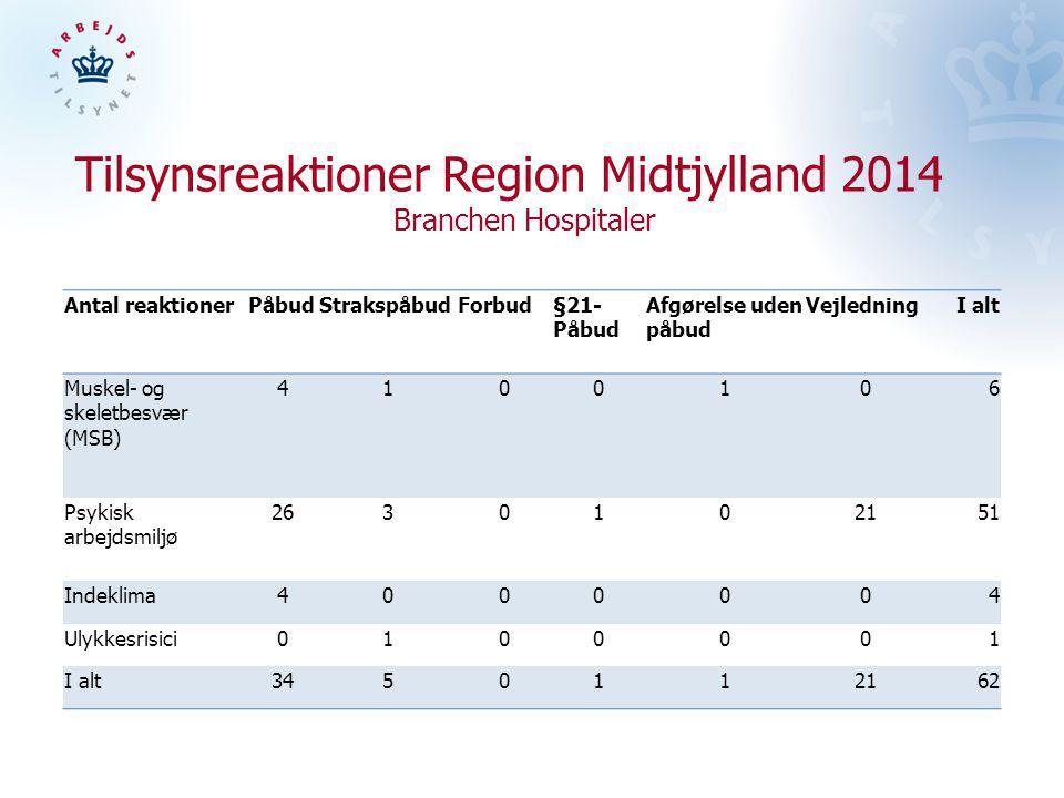 Tilsynsreaktioner Region Midtjylland 2014