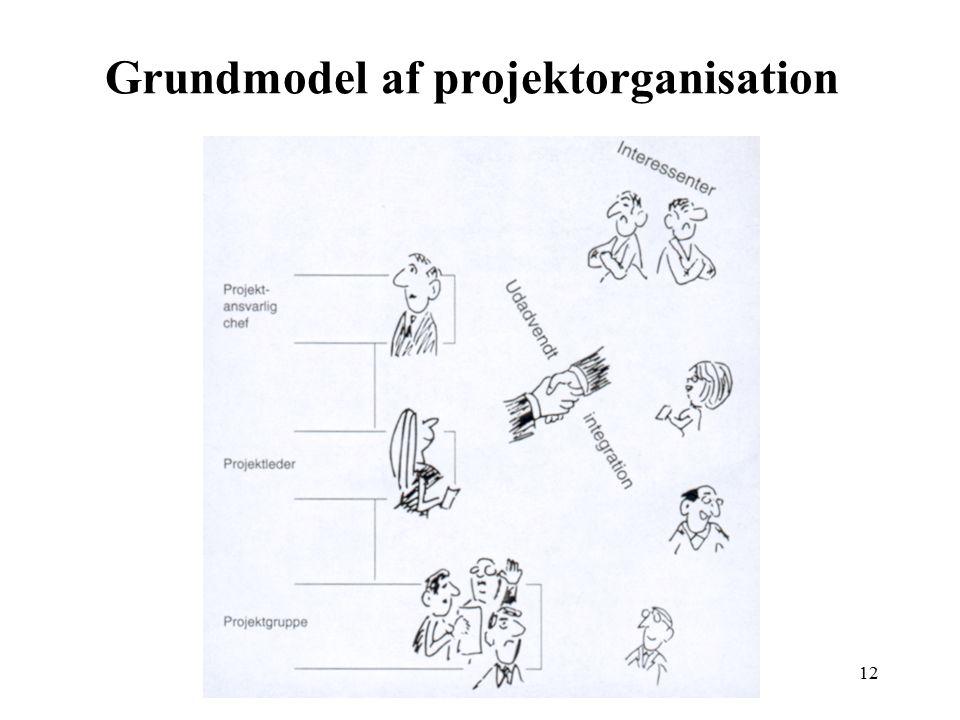 Grundmodel af projektorganisation