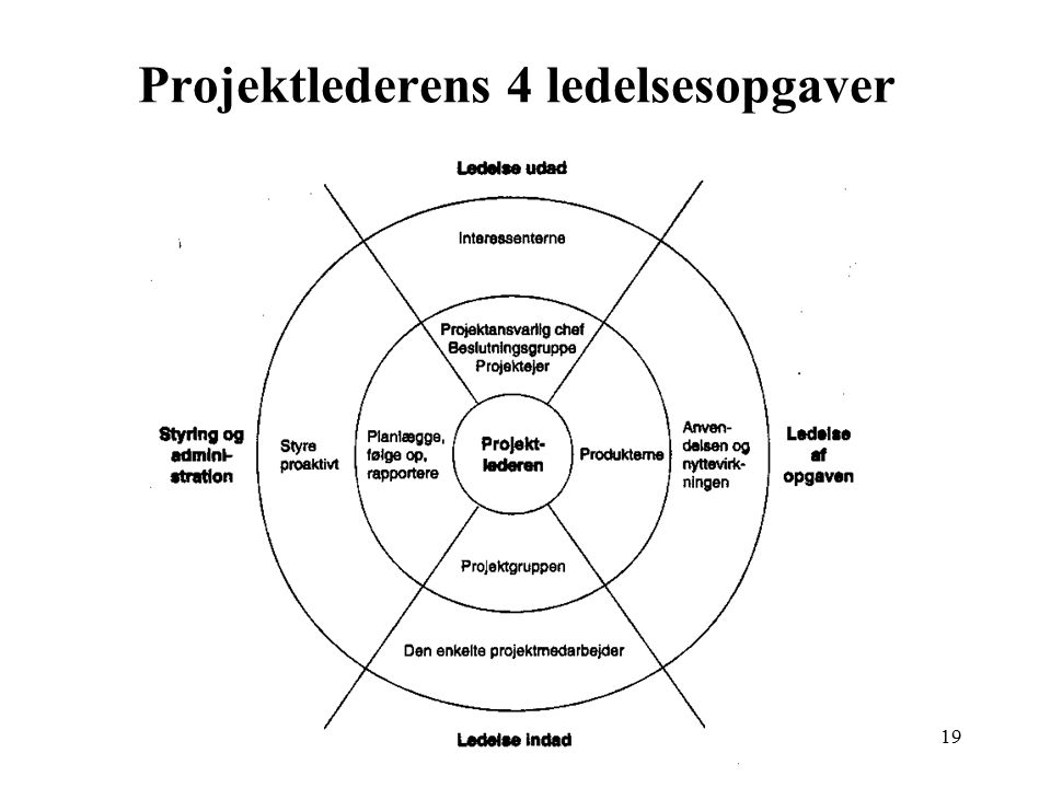 Projektlederens 4 ledelsesopgaver