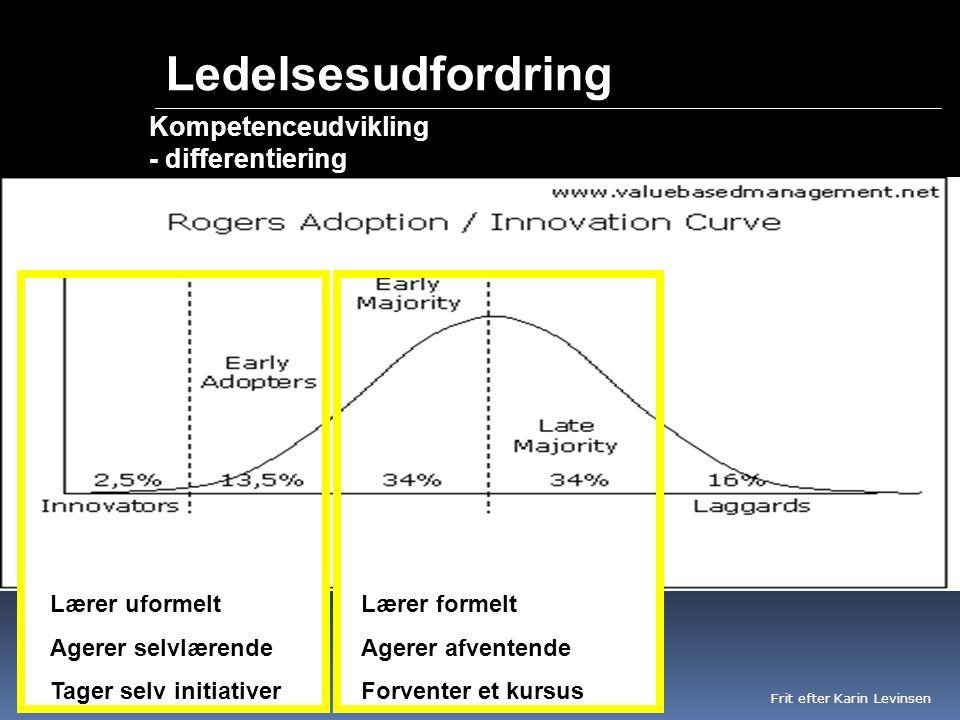 Ledelsesudfordring Kompetenceudvikling - differentiering