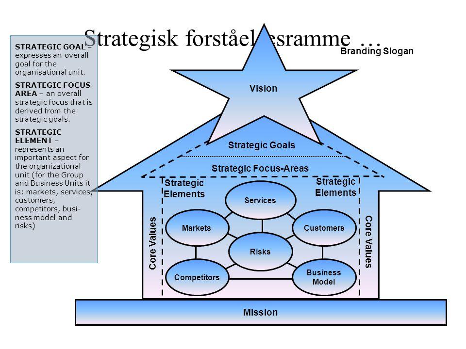 Strategisk forståelsesramme …