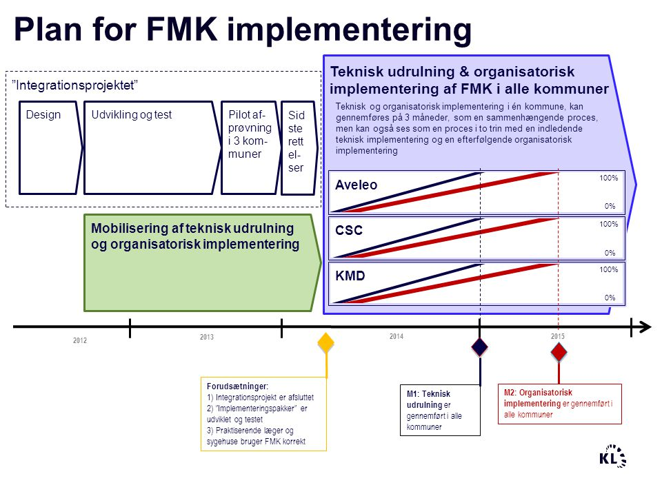 Plan for FMK implementering