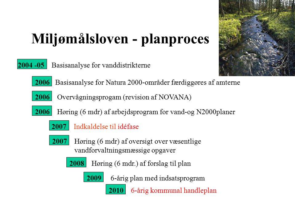 Miljømålsloven - planproces