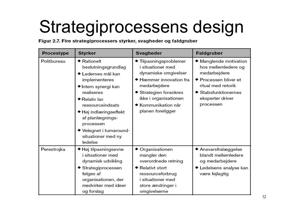 Strategiprocessens design