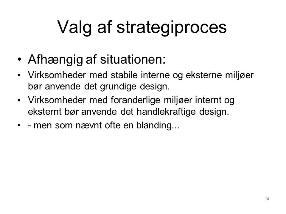 Valg af strategiproces