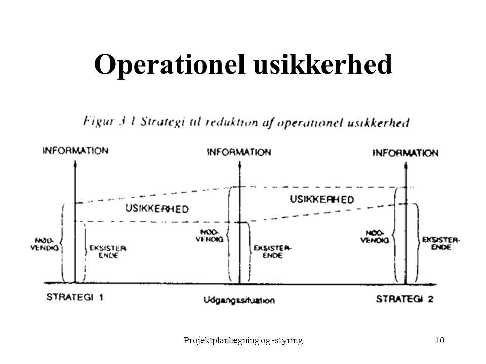 Operationel usikkerhed