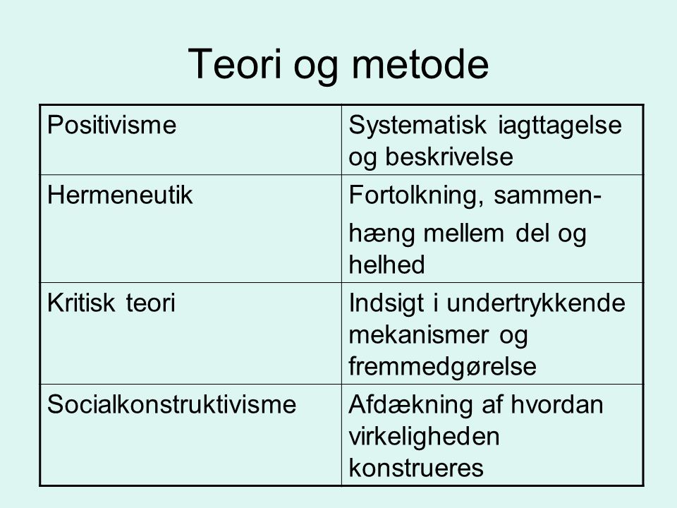 Teori og metode Positivisme Systematisk iagttagelse og beskrivelse