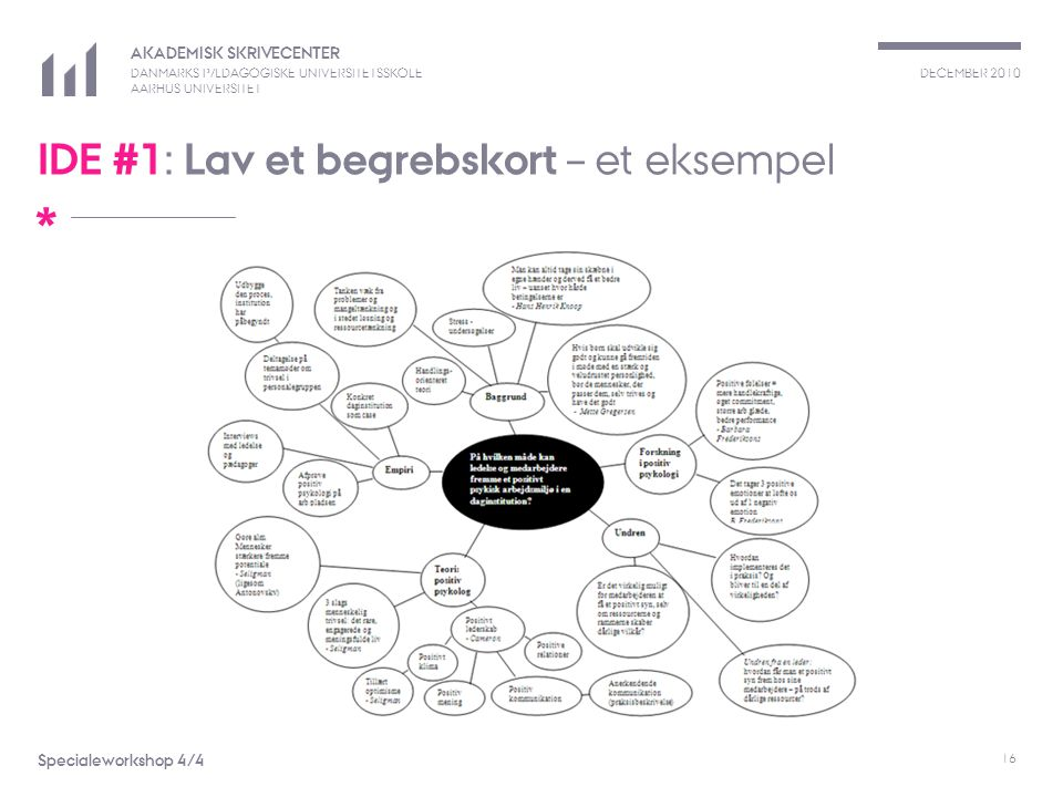 IDE #1: Lav et begrebskort – et eksempel