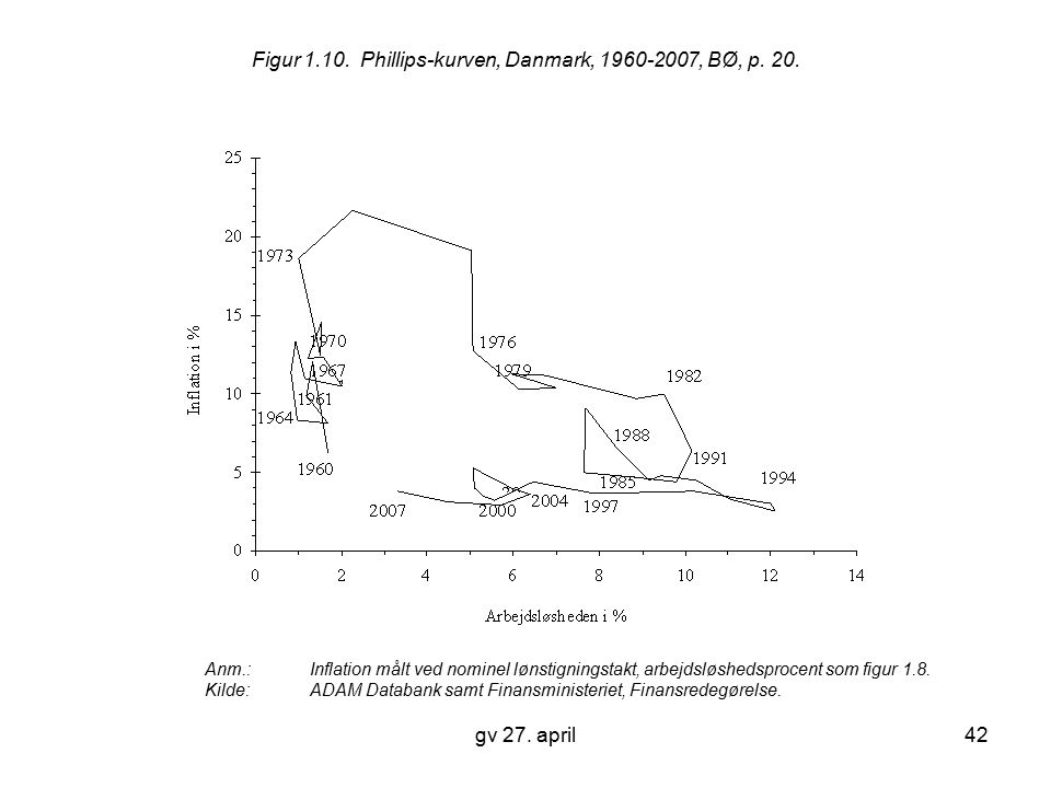 Figur 1.10. Phillips-kurven, Danmark, 1960-2007, BØ, p. 20.