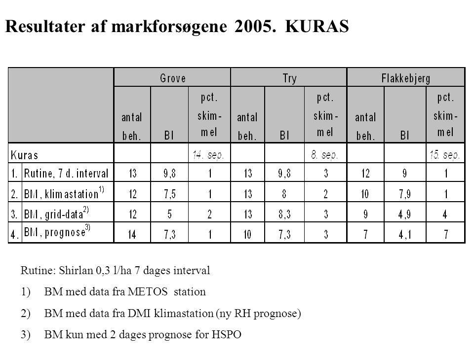 Resultater af markforsøgene 2005. KURAS