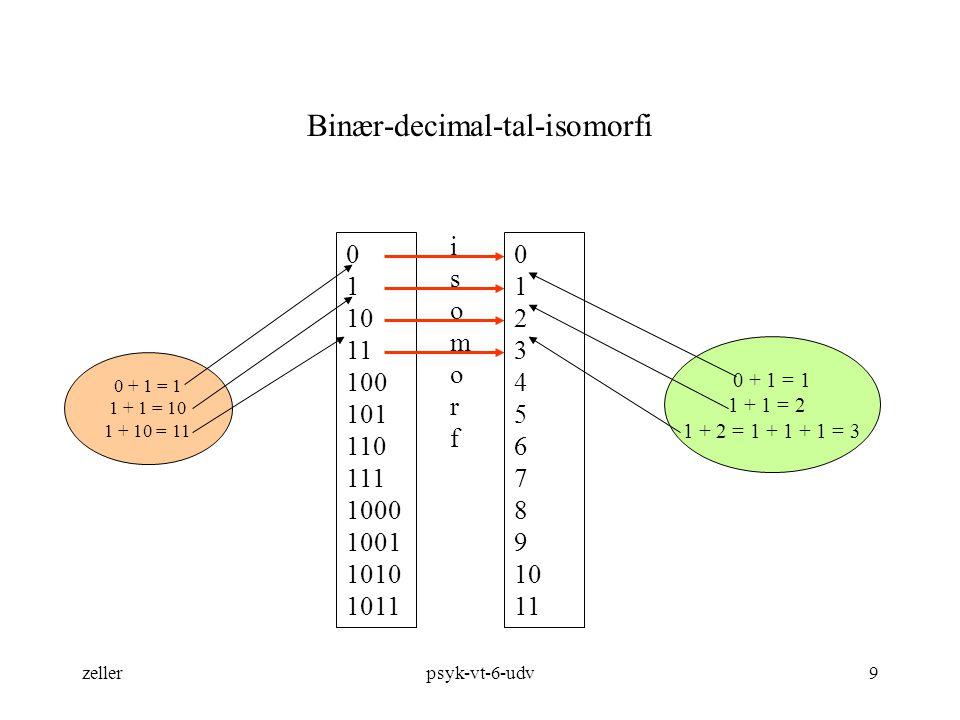 Binær-decimal-tal-isomorfi