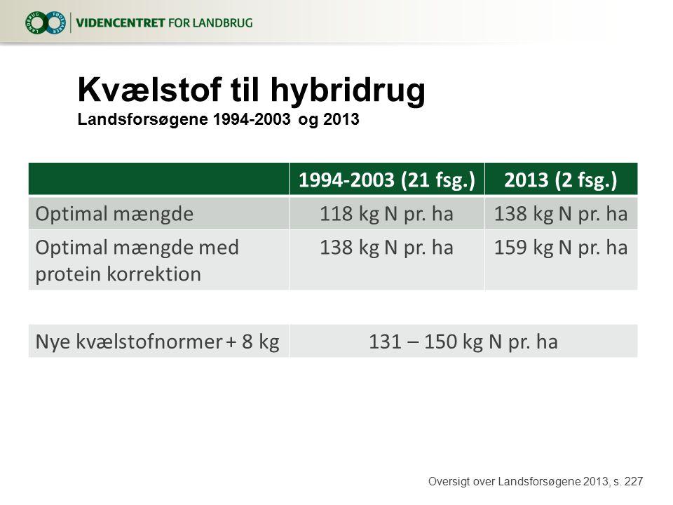 Kvælstof til hybridrug Landsforsøgene 1994-2003 og 2013