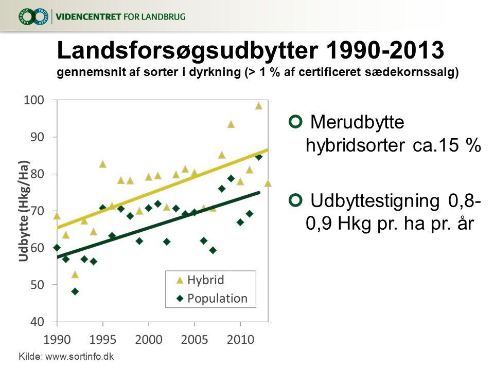 8. april 2017 Landsforsøgsudbytter 1990-2013 gennemsnit af sorter i dyrkning (> 1 % af certificeret sædekornssalg)