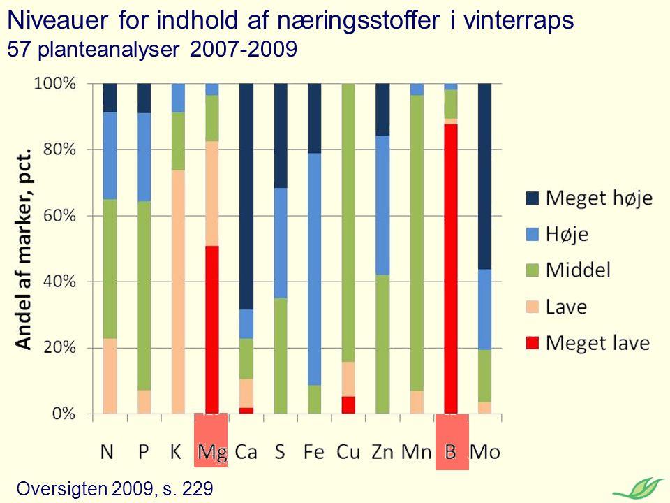 Niveauer for indhold af næringsstoffer i vinterraps