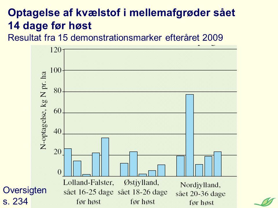 Optagelse af kvælstof i mellemafgrøder sået 14 dage før høst