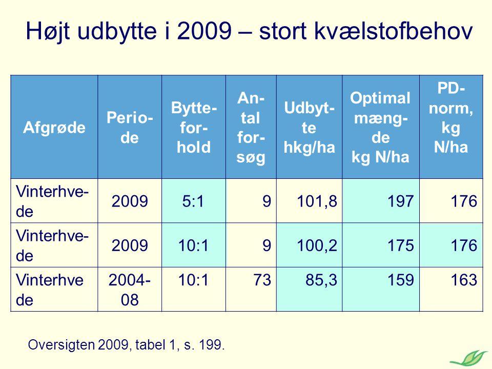 Højt udbytte i 2009 – stort kvælstofbehov
