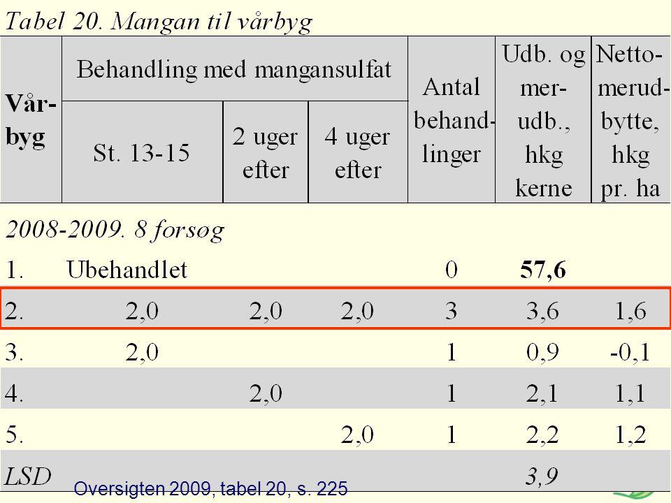 Oversigten 2009, tabel 20, s. 225