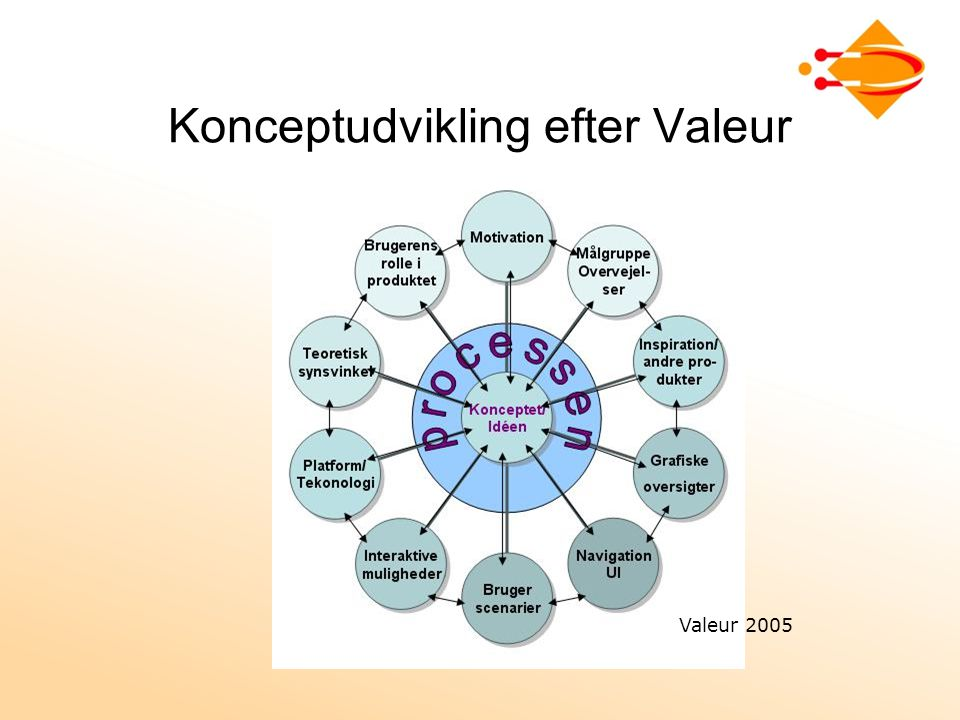 Konceptudvikling efter Valeur