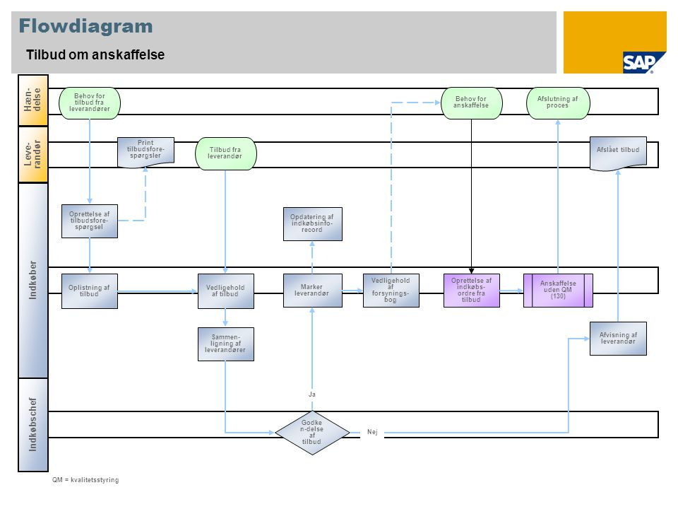Flowdiagram Tilbud om anskaffelse Hæn-delse Hæn-delse Leve-randør