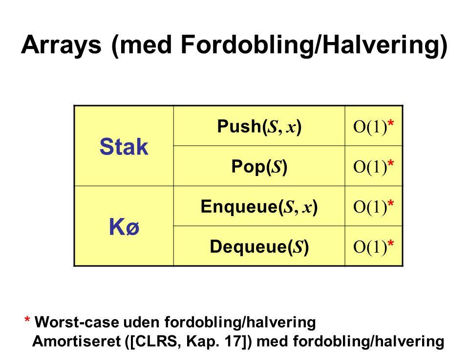Arrays (med Fordobling/Halvering)