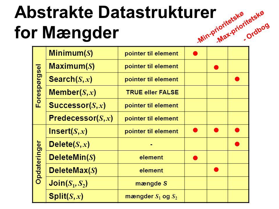 Abstrakte Datastrukturer for Mængder