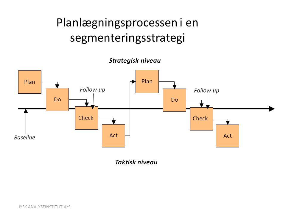 Planlægningsprocessen i en segmenteringsstrategi