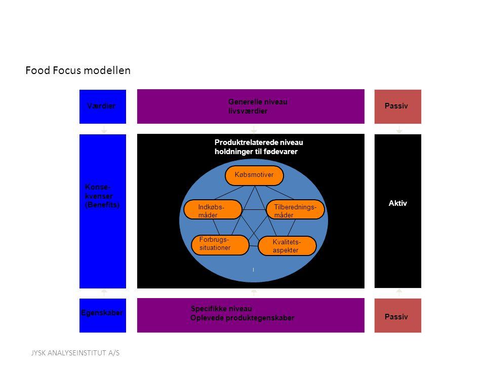 Food Focus modellen JYSK ANALYSEINSTITUT A/S Generelle niveau