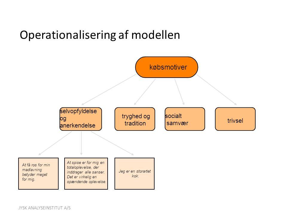 Operationalisering af modellen