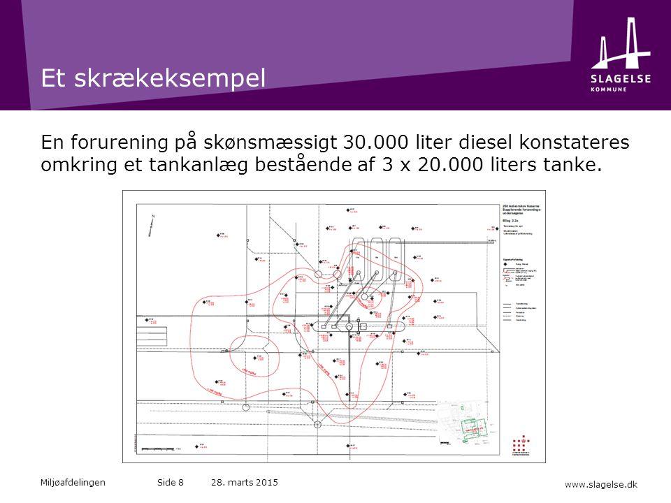 Et skrækeksempel En forurening på skønsmæssigt 30.000 liter diesel konstateres omkring et tankanlæg bestående af 3 x 20.000 liters tanke.