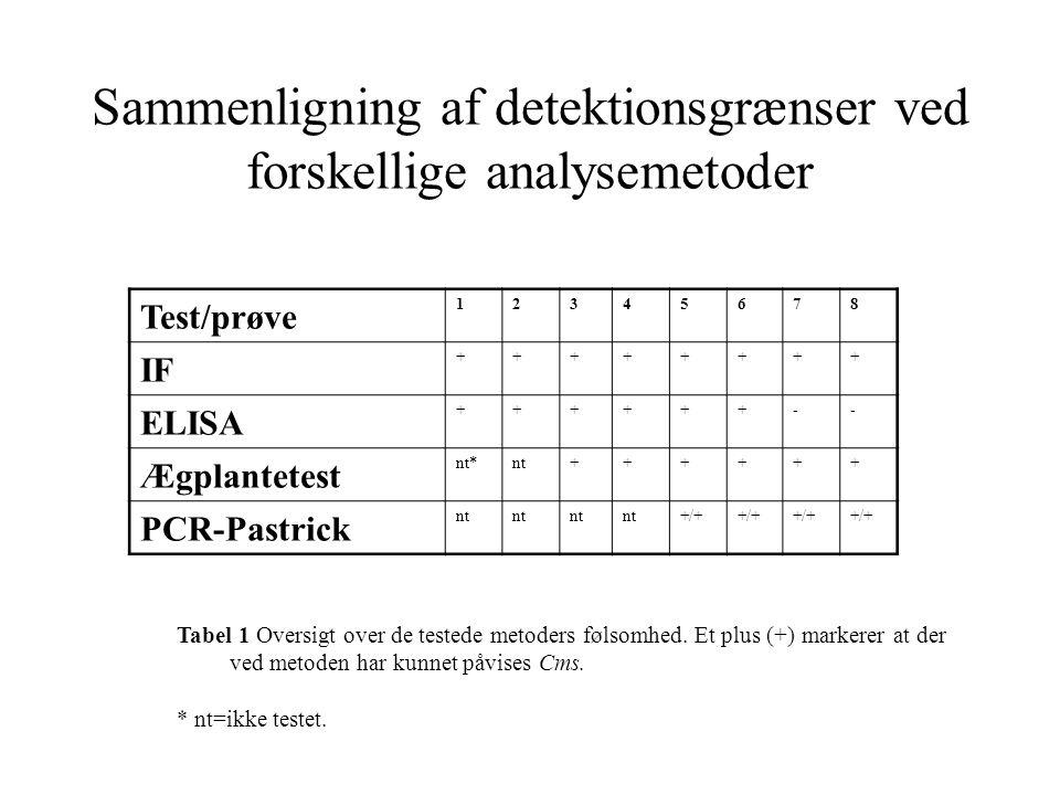 Sammenligning af detektionsgrænser ved forskellige analysemetoder