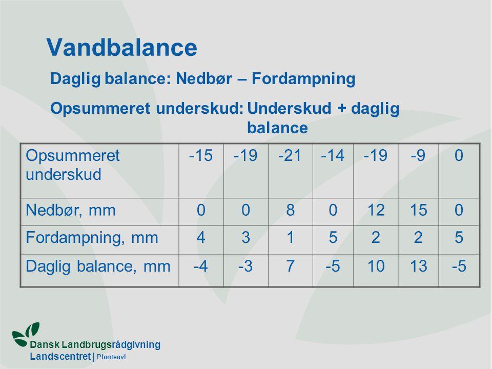 Vandbalance Daglig balance: Nedbør – Fordampning