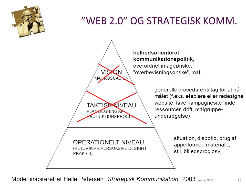 WEB 2.0 OG STRATEGISK KOMM.
