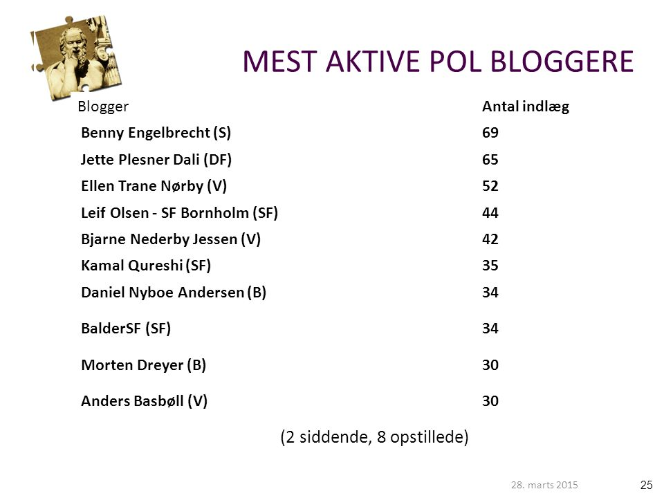 MEST AKTIVE POL BLOGGERE