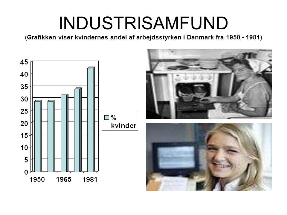 INDUSTRISAMFUND (Grafikken viser kvindernes andel af arbejdsstyrken i Danmark fra 1950 - 1981)