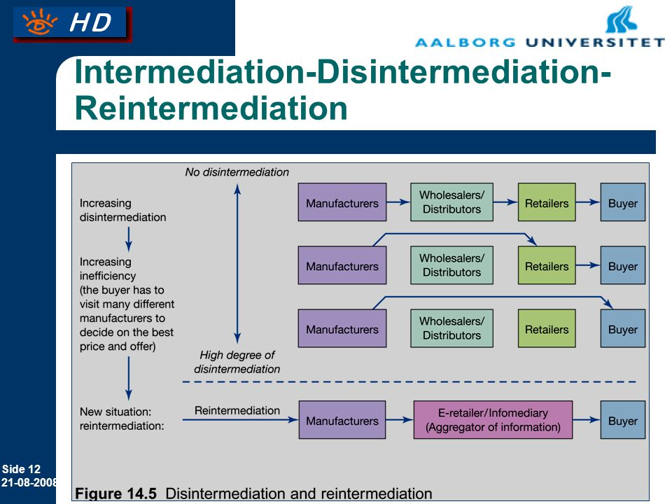 Intermediation-Disintermediation-Reintermediation