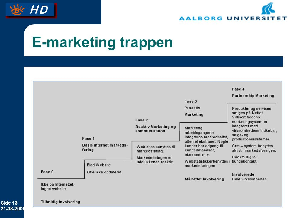 E-marketing trappen