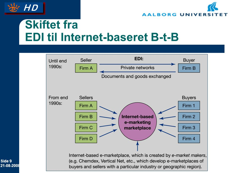 Skiftet fra EDI til Internet-baseret B-t-B