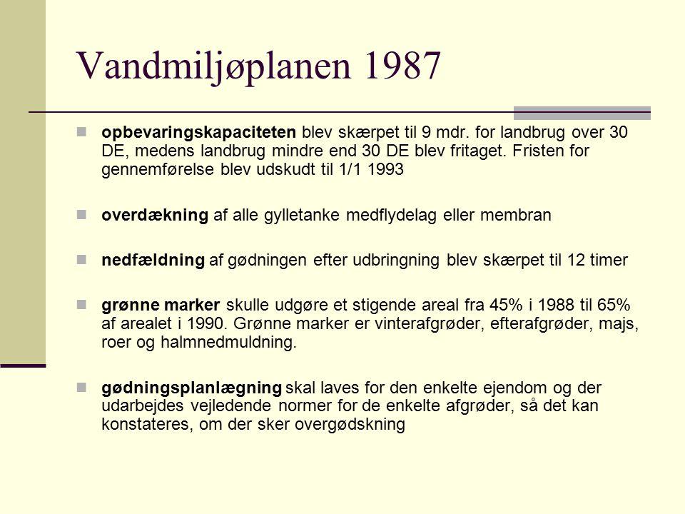 Vandmiljøplanen 1987
