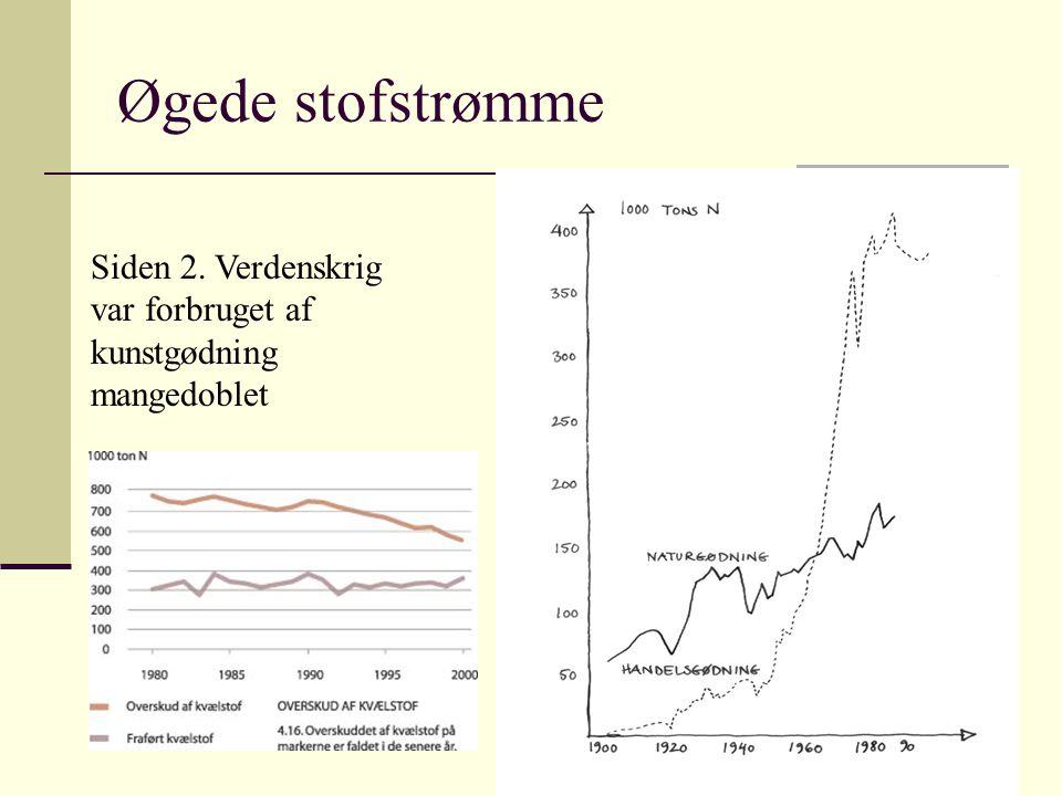 Øgede stofstrømme Siden 2. Verdenskrig var forbruget af kunstgødning mangedoblet.