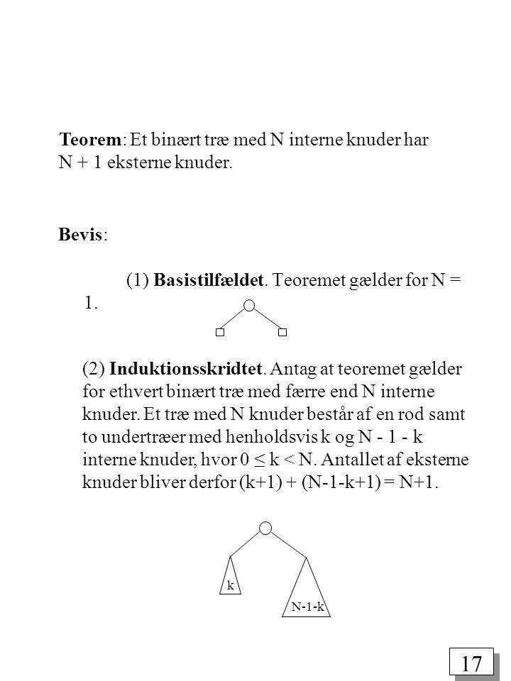 Teorem: Et binært træ med N interne knuder har N + 1 eksterne knuder.