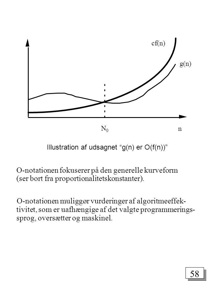 cf(n) g(n) N0. n. Illustration af udsagnet g(n) er O(f(n))