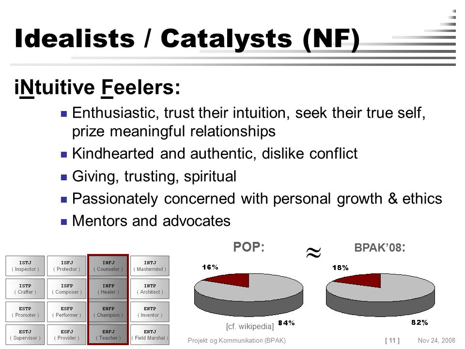 Idealists / Catalysts (NF)
