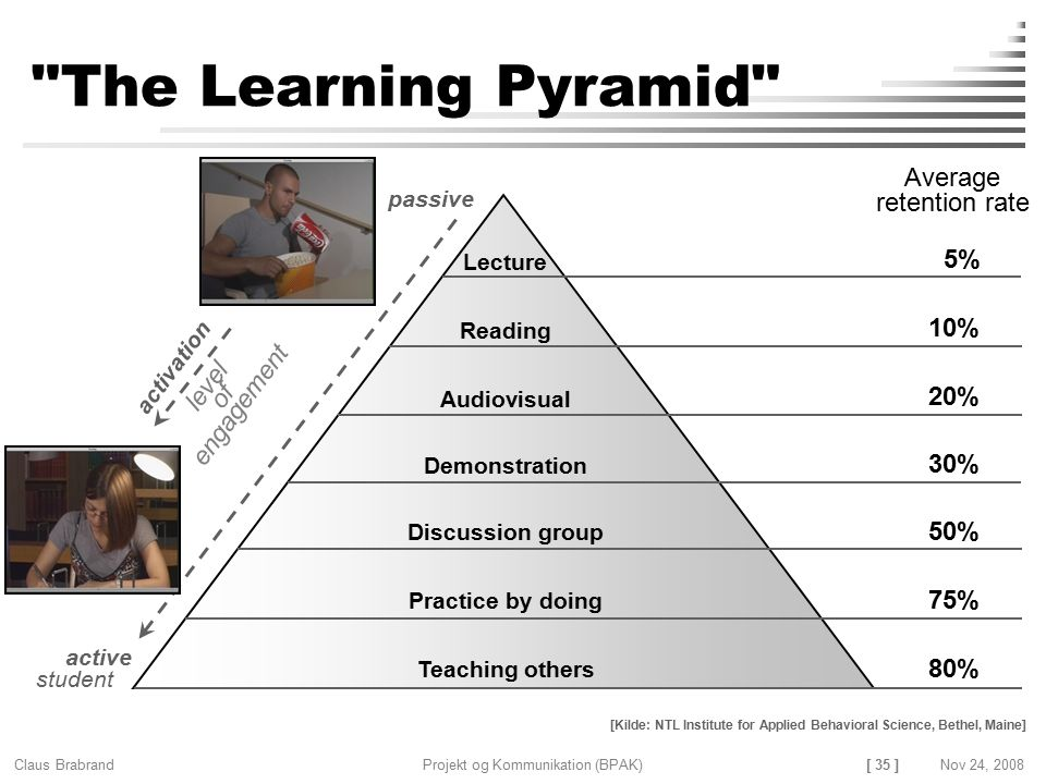 The Learning Pyramid Average retention rate 5% 10% level engagement