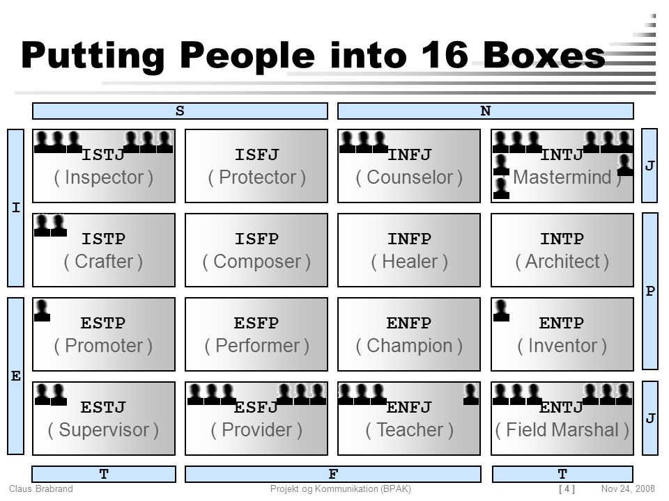 Putting People into 16 Boxes